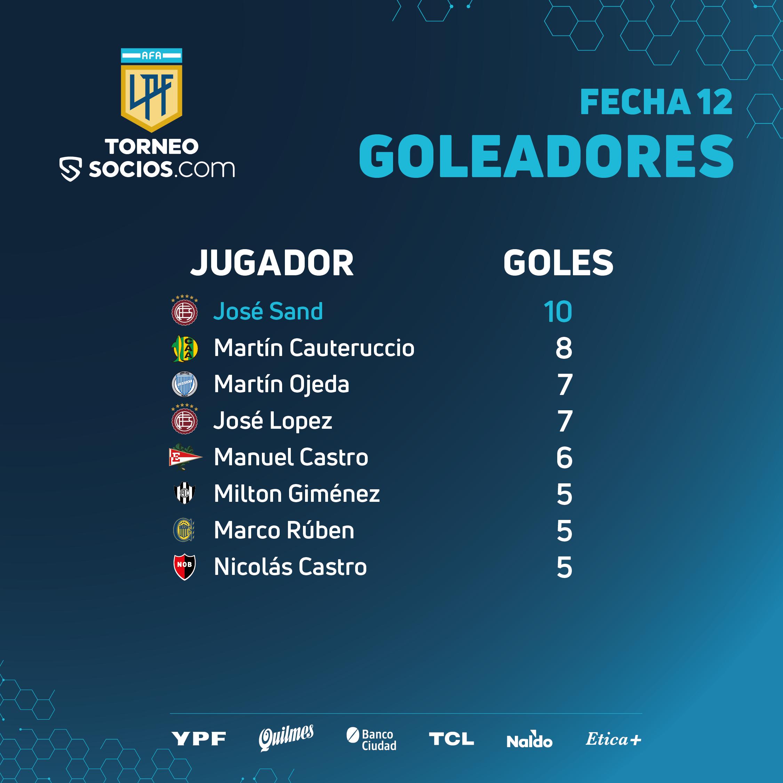 Goleadores-03-2
